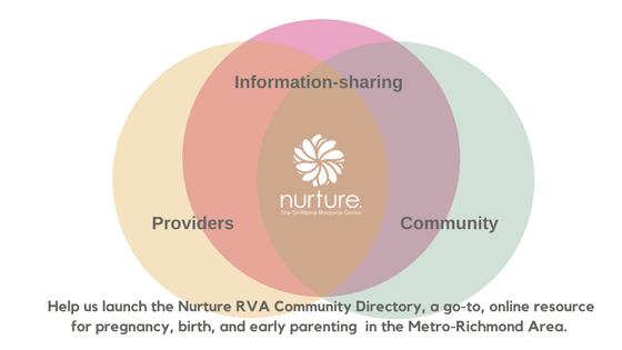 Help Create a Community Resource Directory